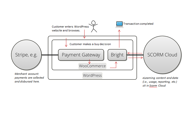 Understanding the Bright E-Commerce Architecture